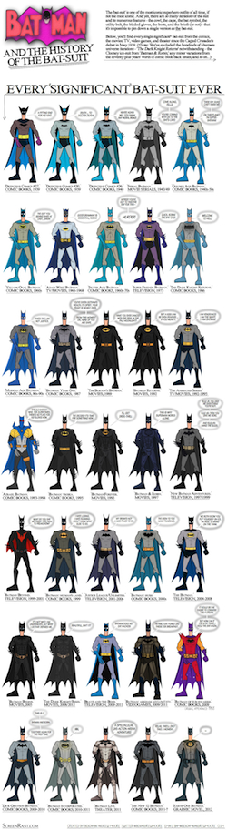 Batman Costumes Infographic