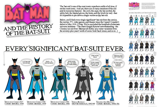 Batman Infographic for About Page